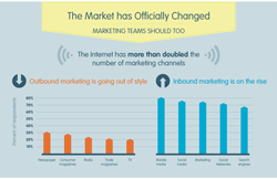 Internet Marketing has changed, has your Company changed it's Marketing?